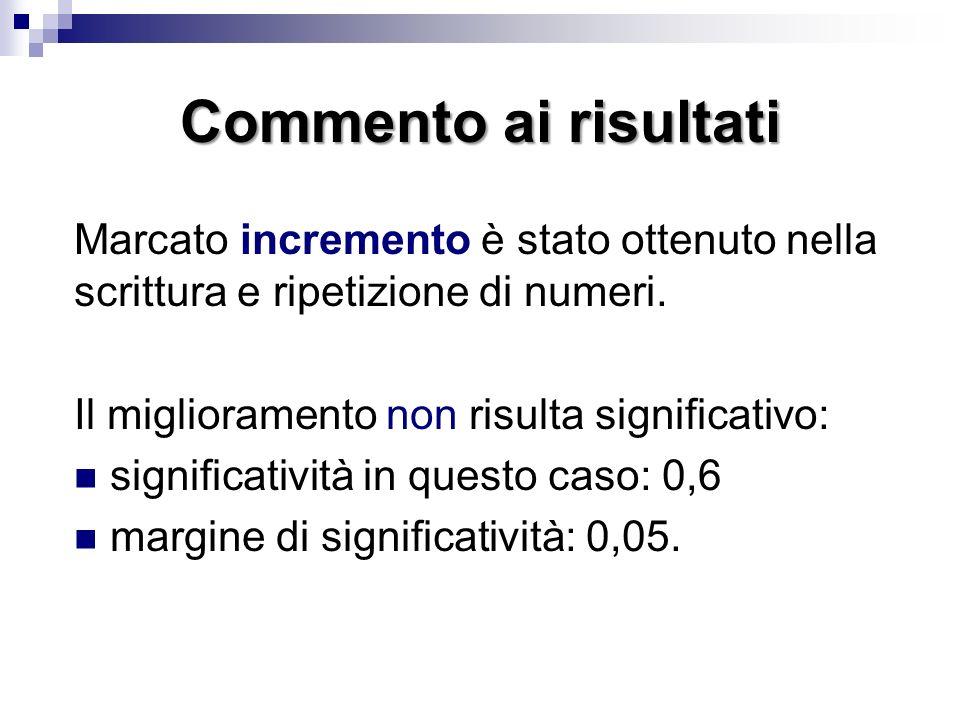 Commento ai risultati Marcato incremento è stato ottenuto nella scrittura e ripetizione di numeri. Il miglioramento non risulta significativo: