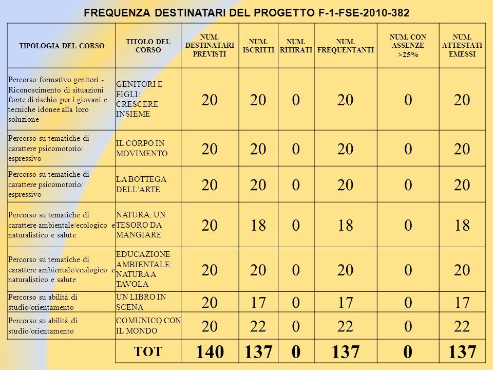 FREQUENZA DESTINATARI DEL PROGETTO F-1-FSE-2010-382