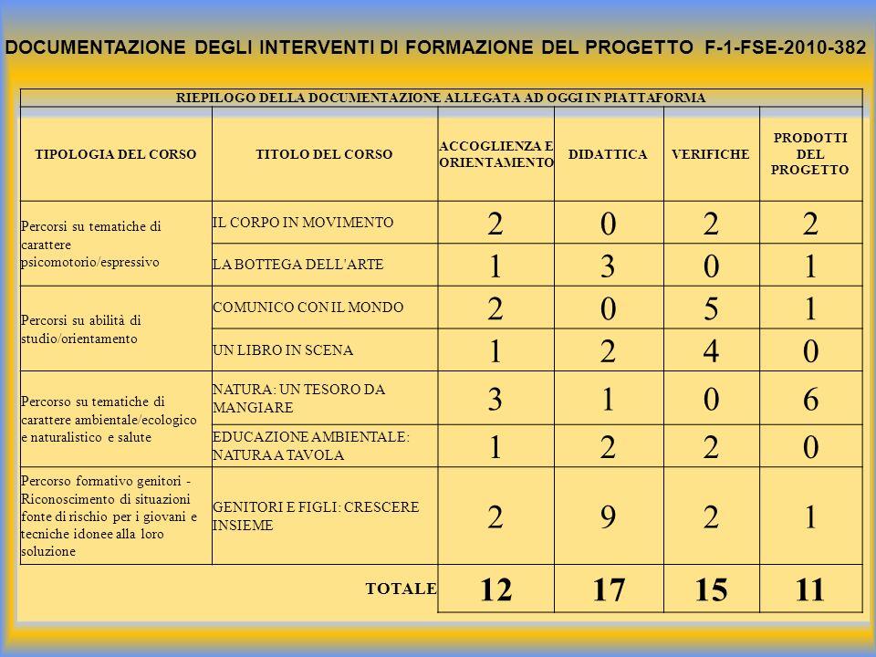 DOCUMENTAZIONE DEGLI INTERVENTI DI FORMAZIONE DEL PROGETTO F-1-FSE-2010-382