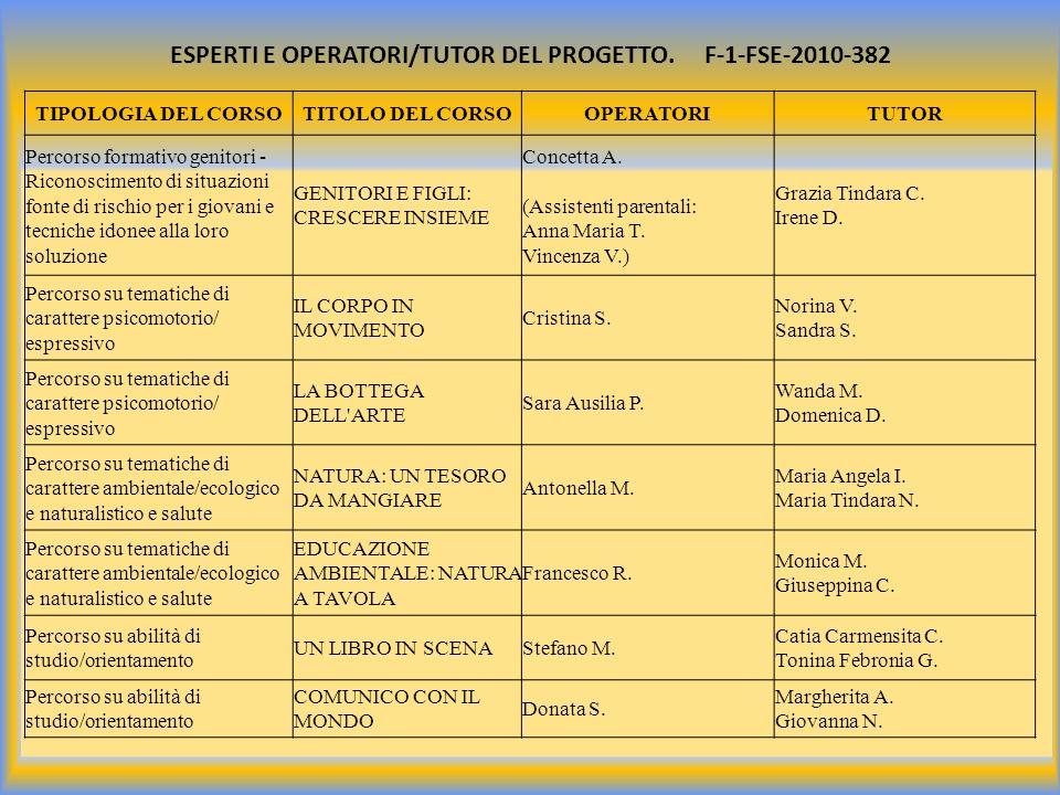 ESPERTI E OPERATORI/TUTOR DEL PROGETTO. F-1-FSE-2010-382