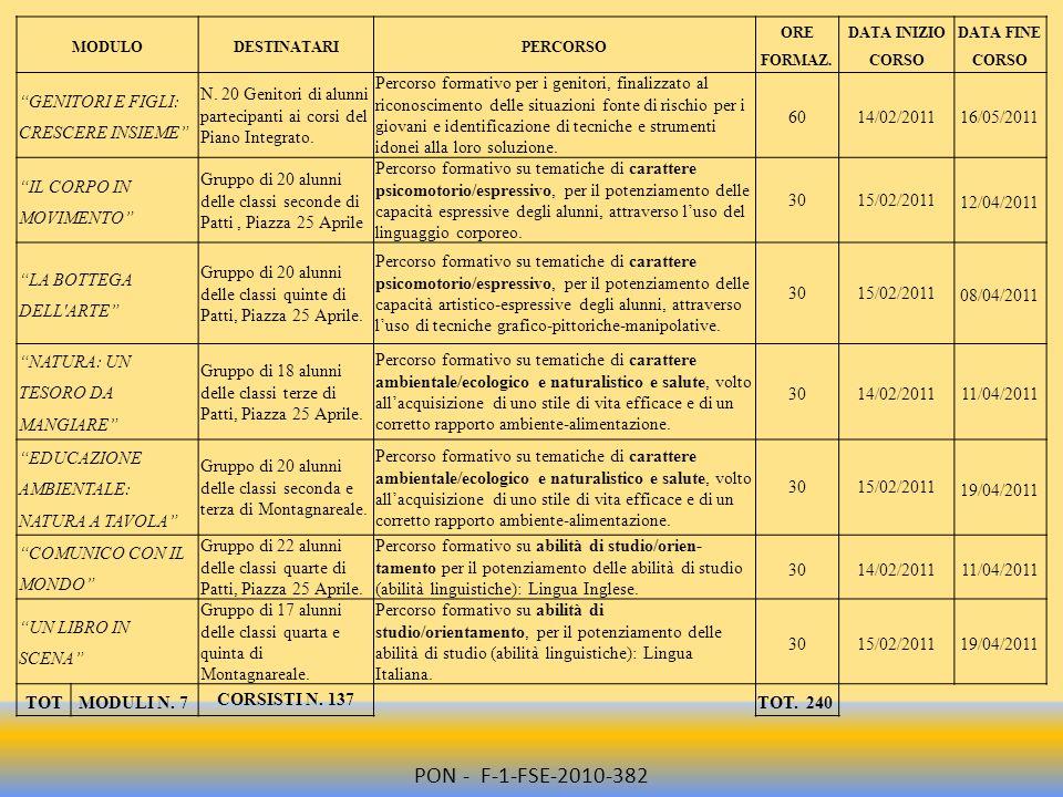 PON - F-1-FSE-2010-382 GENITORI E FIGLI: CRESCERE INSIEME