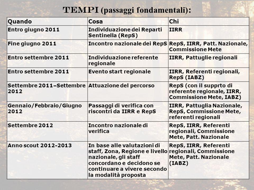 TEMPI (passaggi fondamentali):