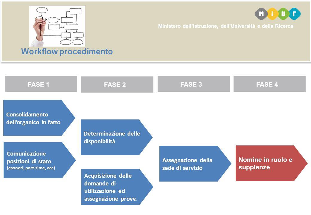 Workflow procedimento