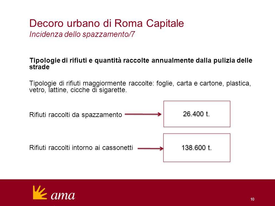 Decoro urbano di Roma Capitale Incidenza dello spazzamento/7