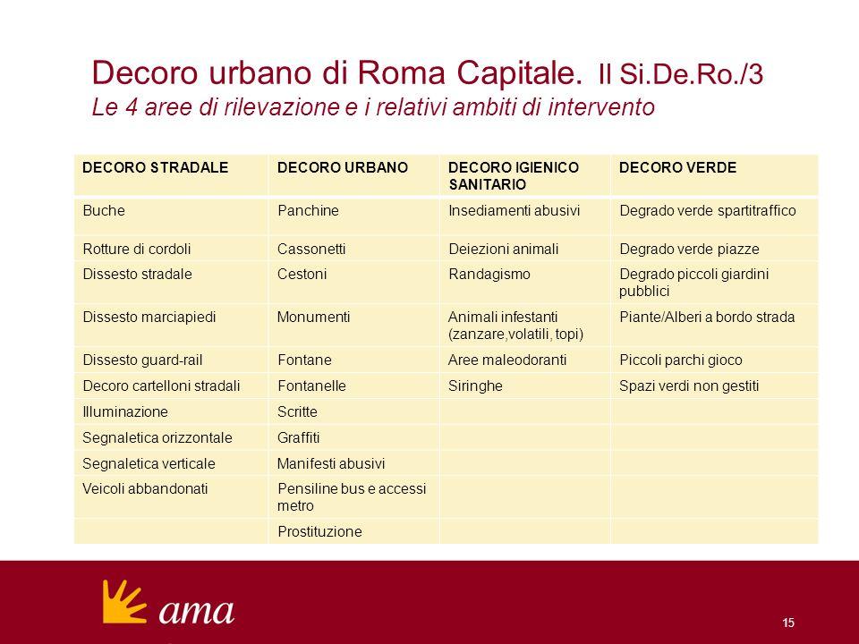 Decoro urbano di Roma Capitale. Il Si. De. Ro
