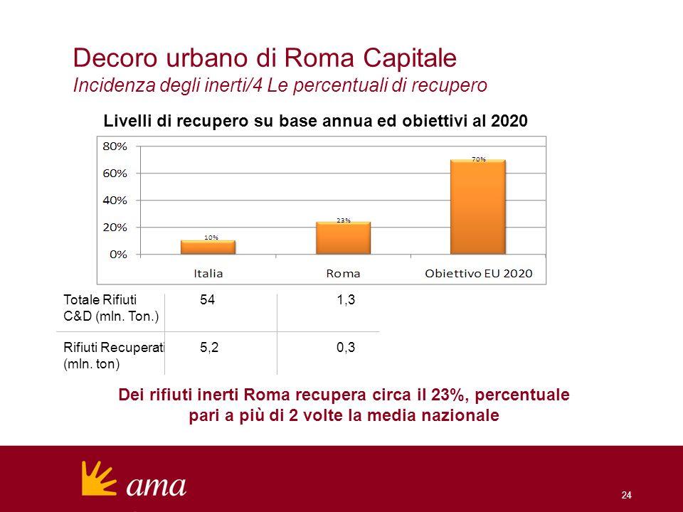 Decoro urbano di Roma Capitale Incidenza degli inerti/4 Le percentuali di recupero