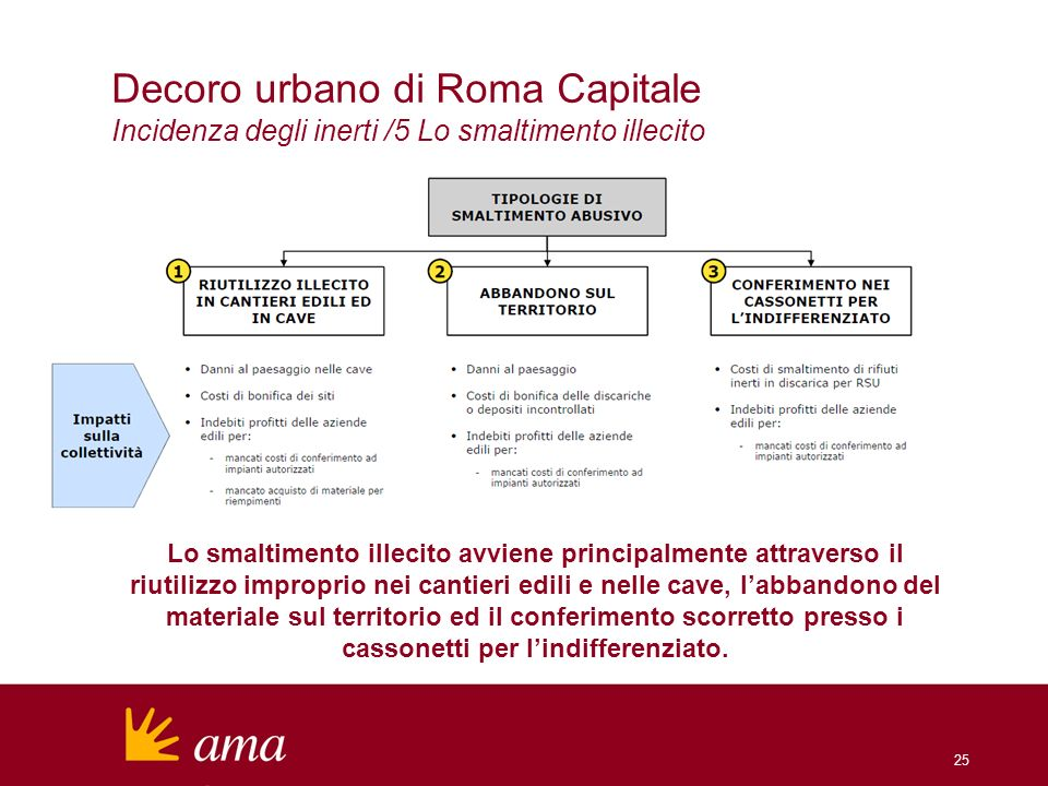 Decoro urbano di Roma Capitale Incidenza degli inerti /5 Lo smaltimento illecito