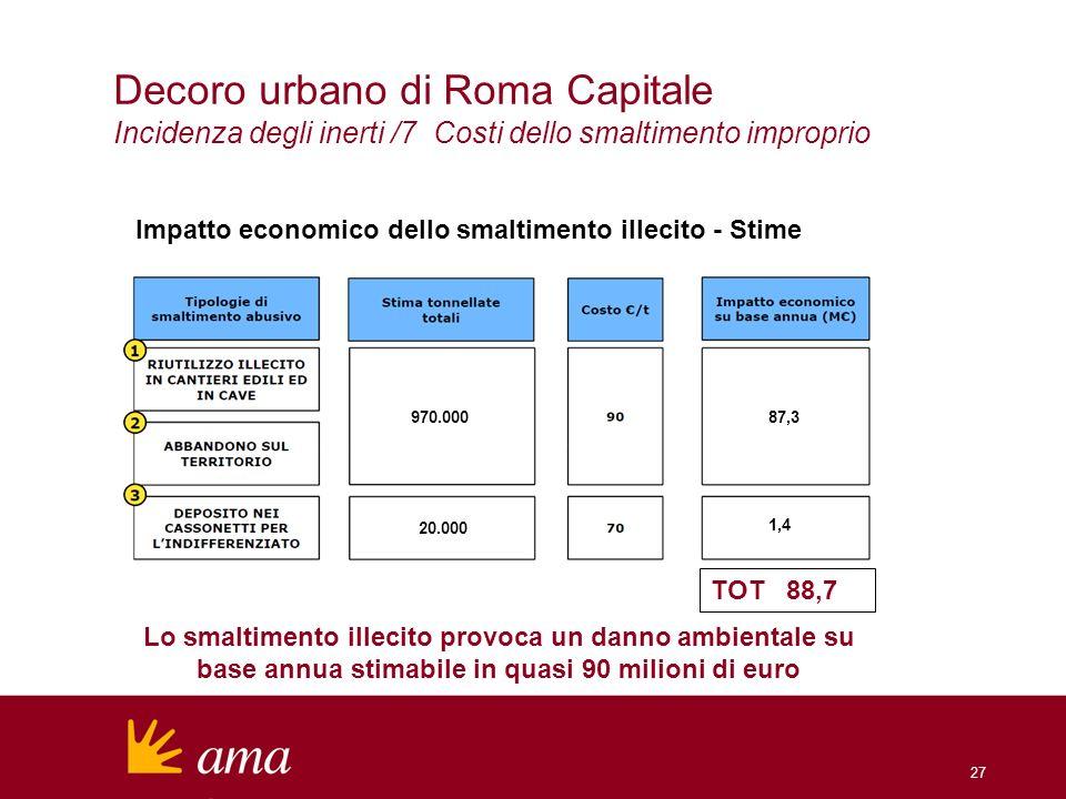 Decoro urbano di Roma Capitale Incidenza degli inerti /7 Costi dello smaltimento improprio