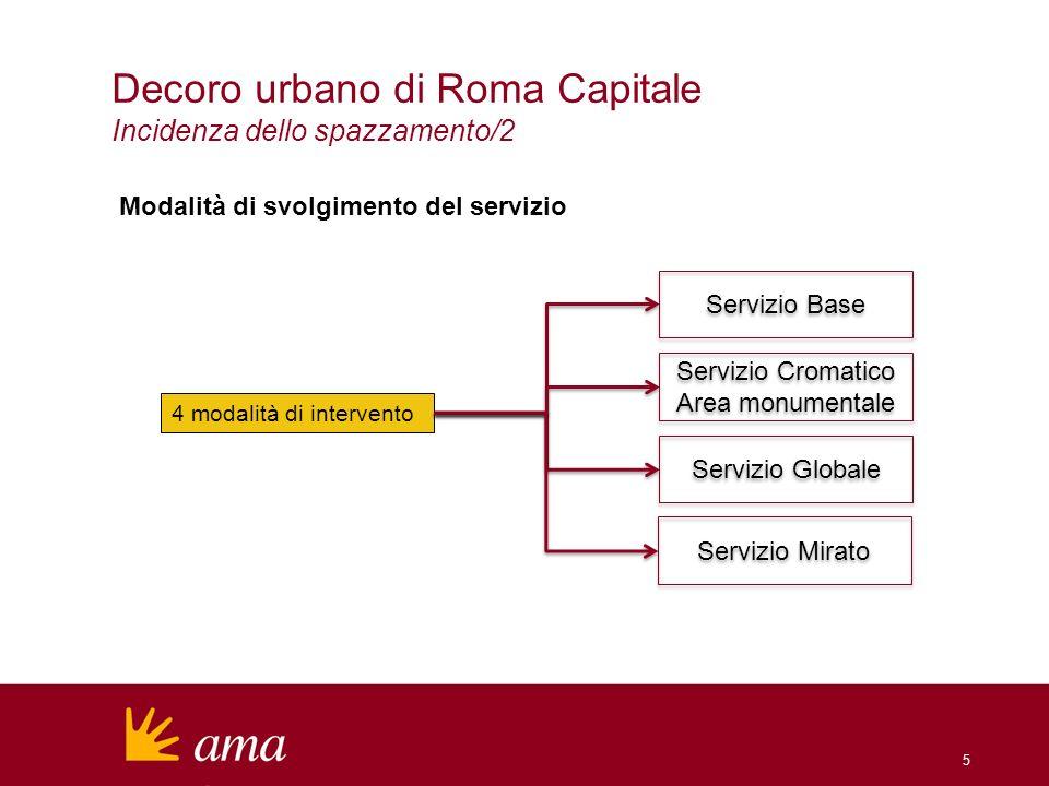 Decoro urbano di Roma Capitale Incidenza dello spazzamento/2