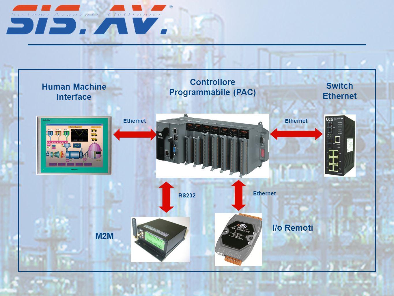 Controllore Programmabile (PAC) Human Machine Interface