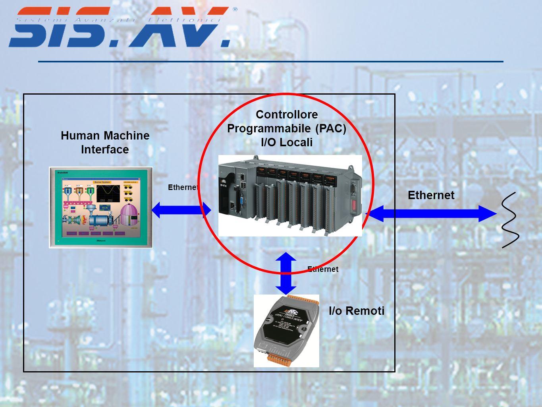 Controllore Programmabile (PAC) I/O Locali Human Machine Interface