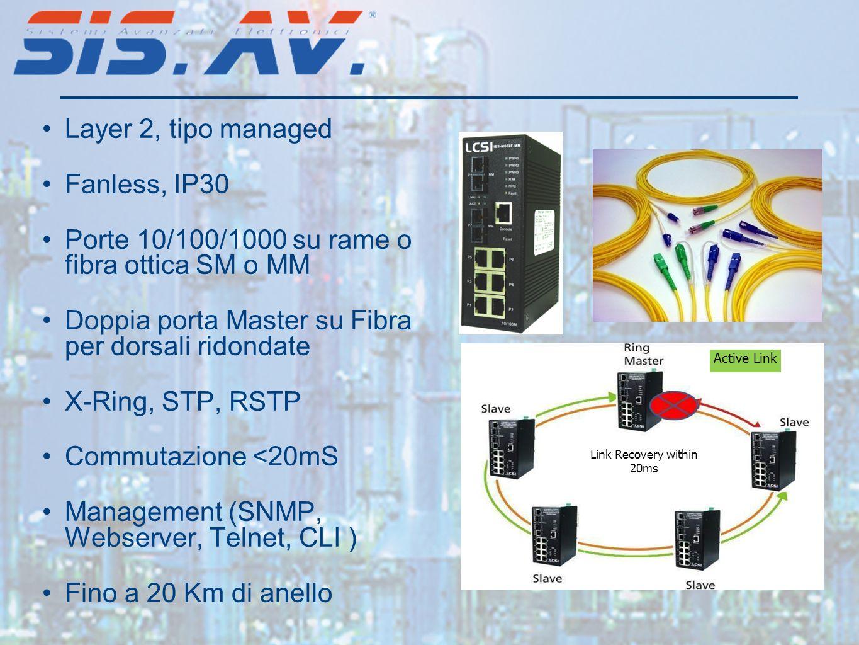 Porte 10/100/1000 su rame o fibra ottica SM o MM