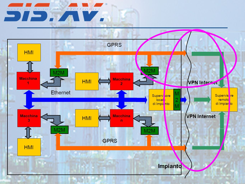 Impianto GPRS HMI M2M M2M HMI Ethernet M 2 HMI M2M M2M GPRS HMI