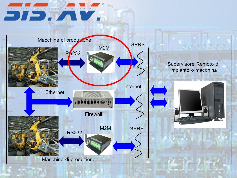 Macchine di produzione GPRS M2M RS232