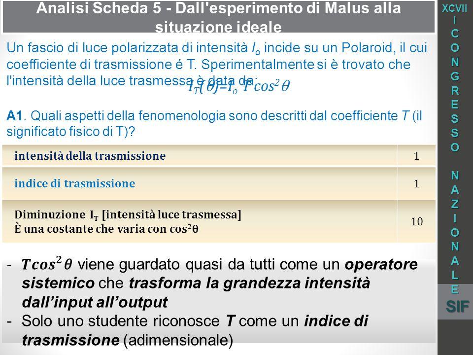 Analisi Scheda 5 - Dall esperimento di Malus alla situazione ideale