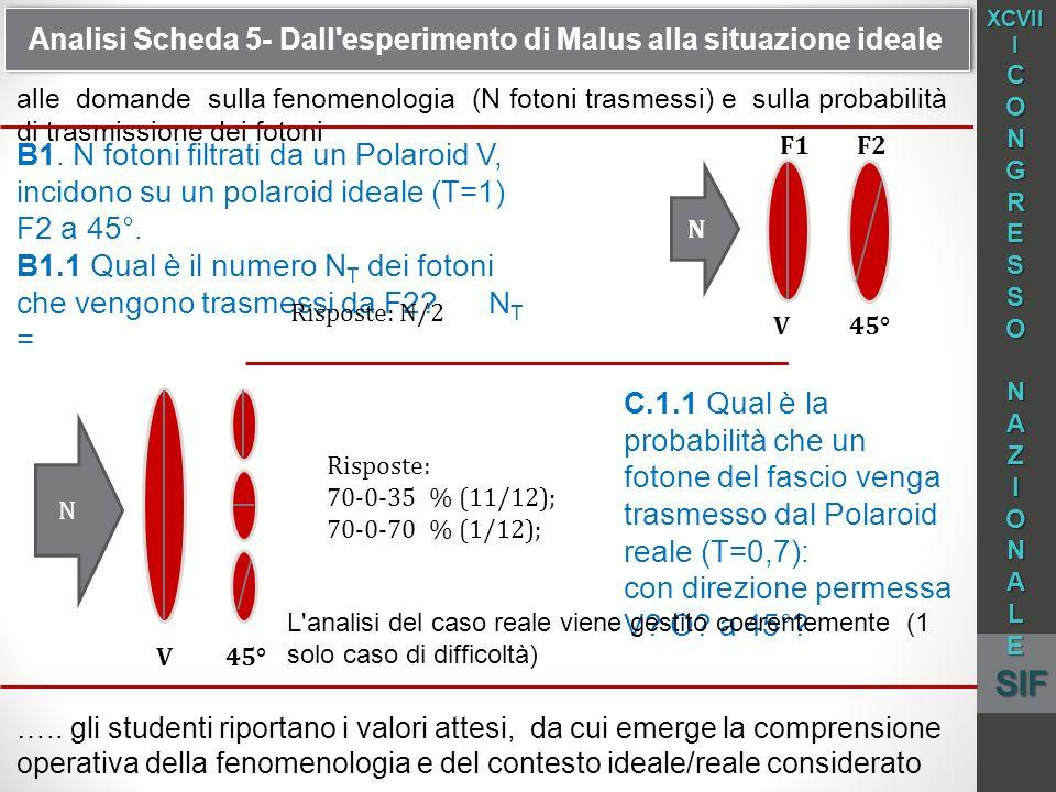 Analisi Scheda 5- Dall esperimento di Malus alla situazione ideale