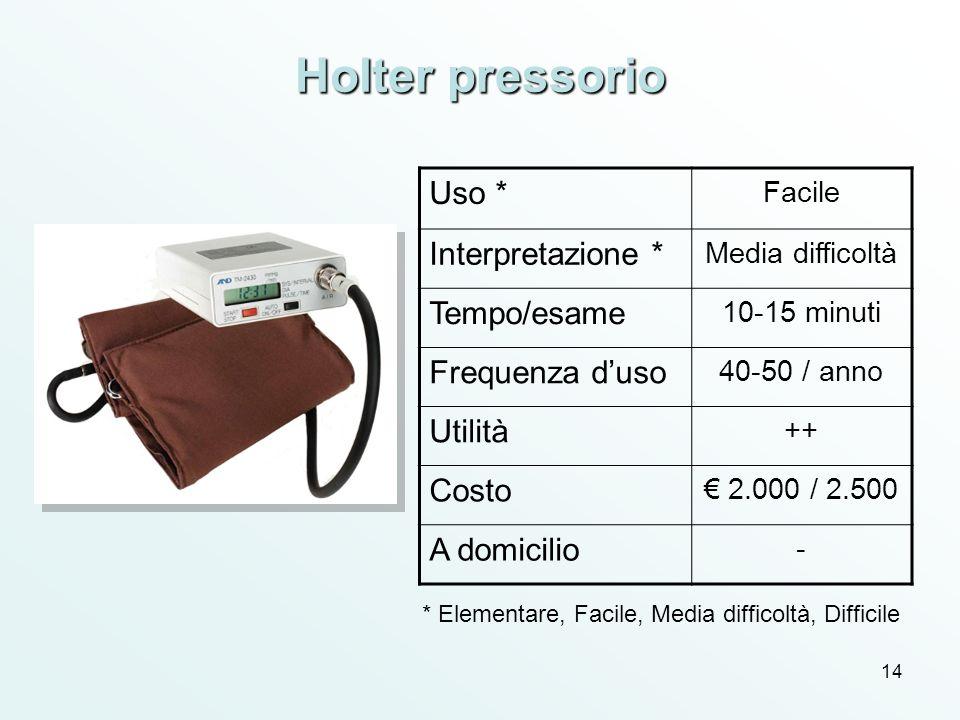 Holter pressorio Uso * Interpretazione * Tempo/esame Frequenza d'uso