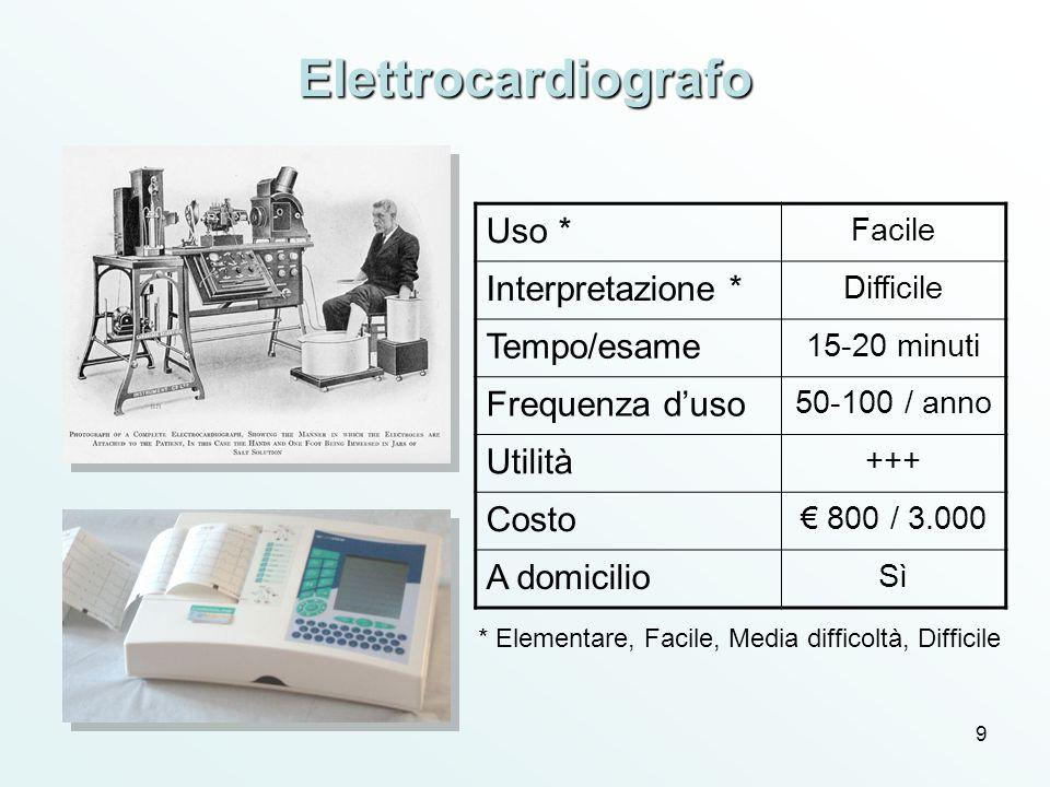 Elettrocardiografo Uso * Interpretazione * Tempo/esame Frequenza d'uso