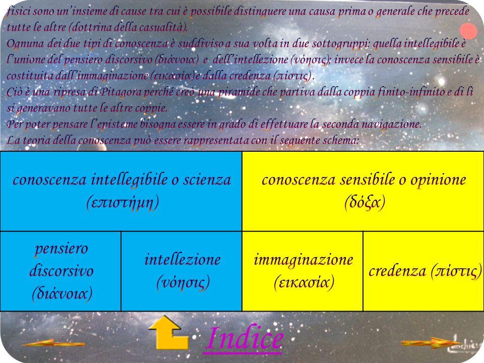 Indice conoscenza intellegibile o scienza (επιστήμη)