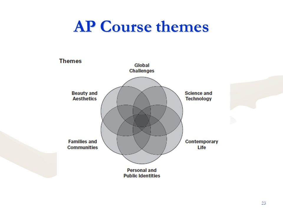 AP Course themes