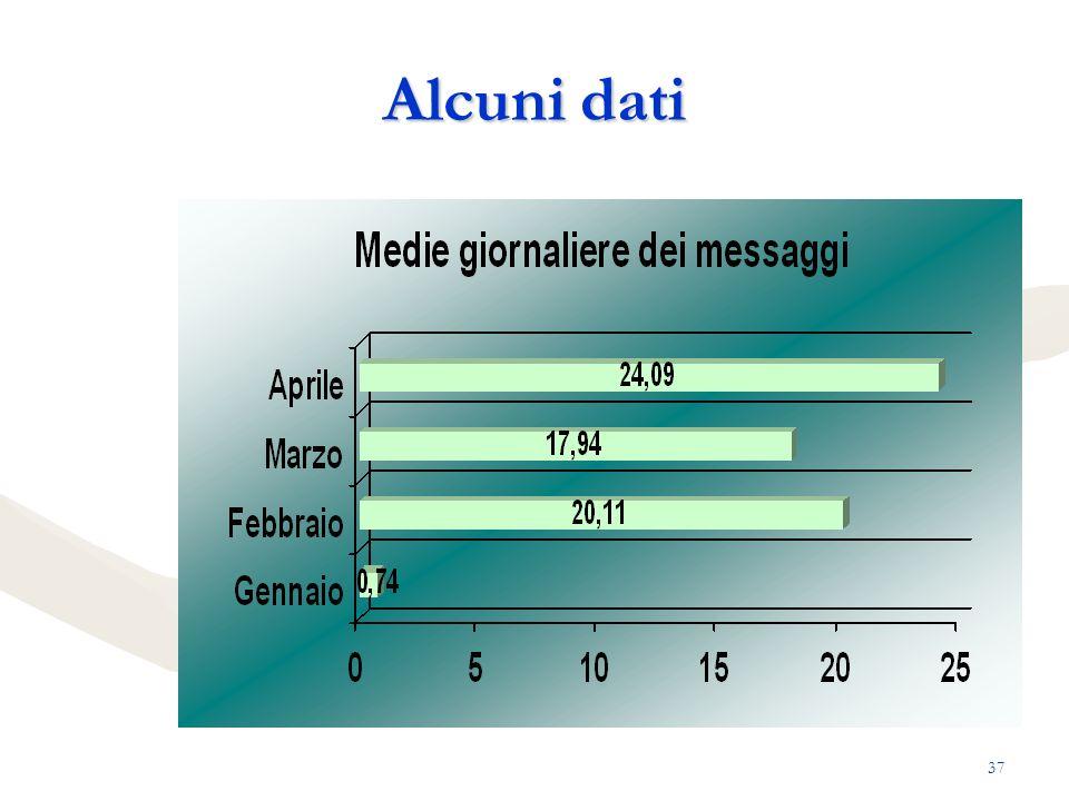 Alcuni dati Anils -Sanremo 2005