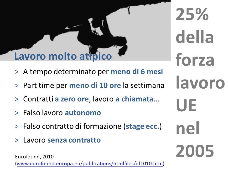25% della forza lavoro UE nel 2005 Lavoro molto atipico
