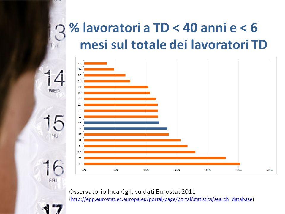 % lavoratori a TD < 40 anni e < 6 mesi sul totale dei lavoratori TD