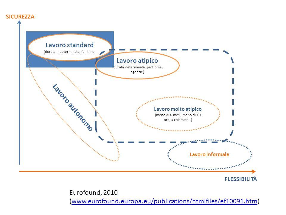 Lavoro autonomo Lavoro standard Lavoro atipico Eurofound, 2010