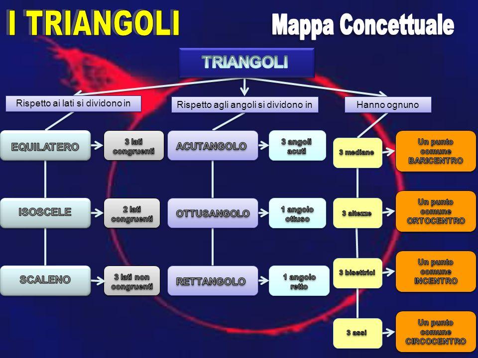 I TRIANGOLI Mappa Concettuale TRIANGOLI EQUILATERO ISOSCELE SCALENO