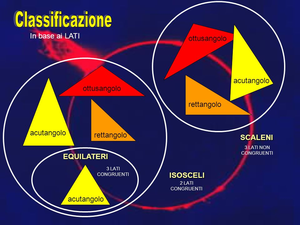 Classificazione In base ai LATI ottusangolo ottusangolo acutangolo