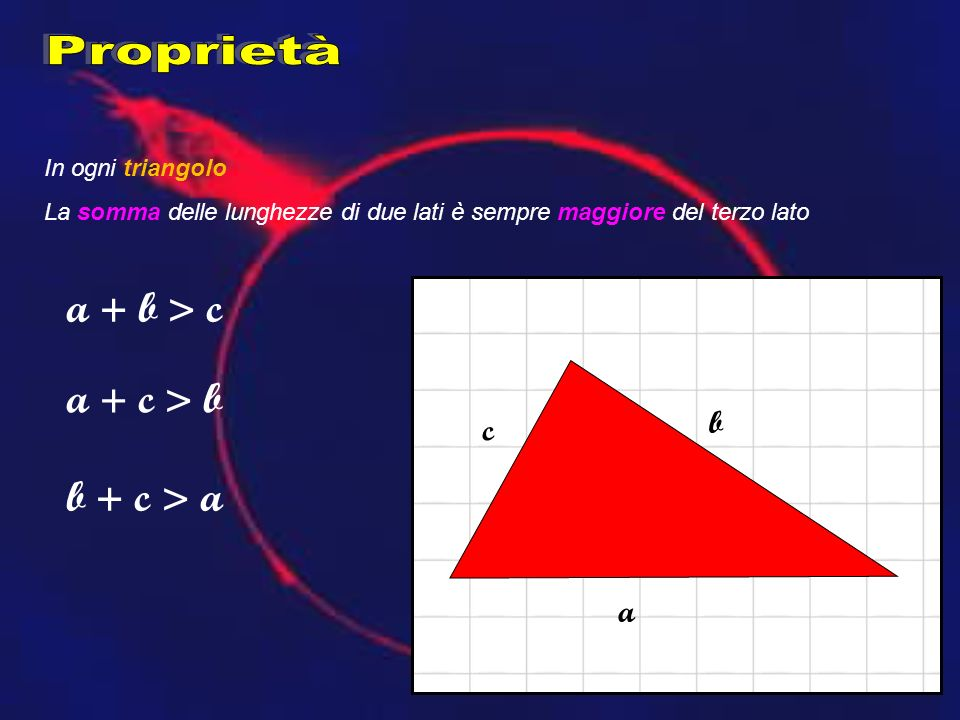 Proprietà a + b > c a + c > b b + c > a b c a