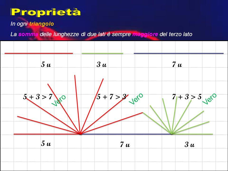 Proprietà 5 u 3 u 7 u 5 + 3 > 7 5 + 7 > 3 Vero 7 + 3 > 5 Vero