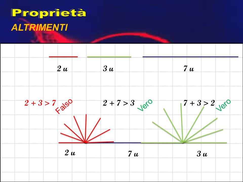Proprietà ALTRIMENTI 2 u 3 u 7 u 2 + 3 > 7 2 + 7 > 3 Vero