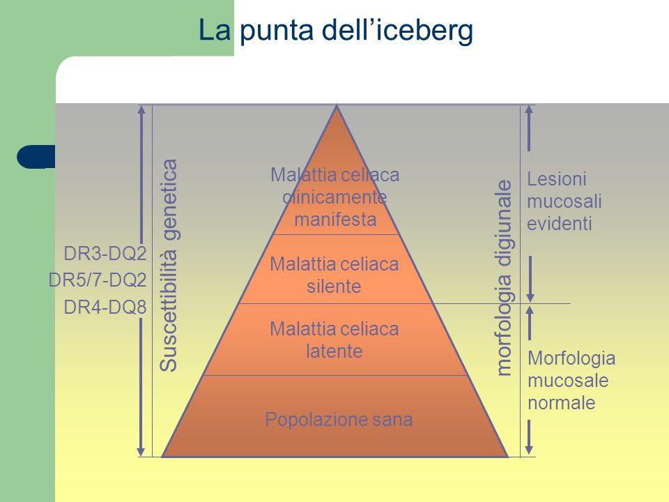 La punta dell'iceberg Suscettibilità genetica morfologia digiunale