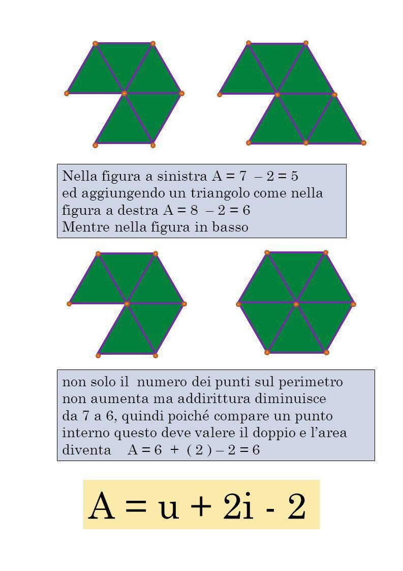 Nella figura a sinistra A = 7 – 2 = 5 ed aggiungendo un triangolo come nella figura a destra A = 8 – 2 = 6