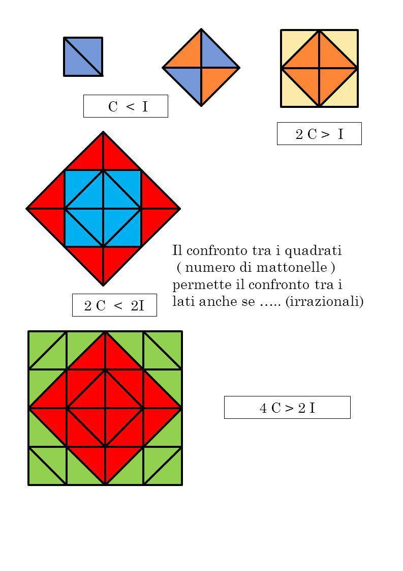 C < I2 C > I. Il confronto tra i quadrati. ( numero di mattonelle ) permette il confronto tra i lati anche se ….. (irrazionali)