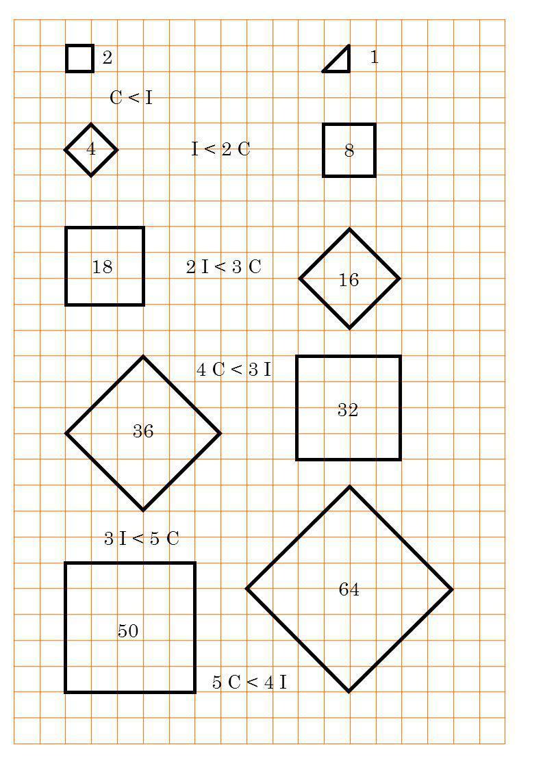 2 1 C < I 8 4 I < 2 C 18 16 2 I < 3 C 4 C < 3 I 32 36 64