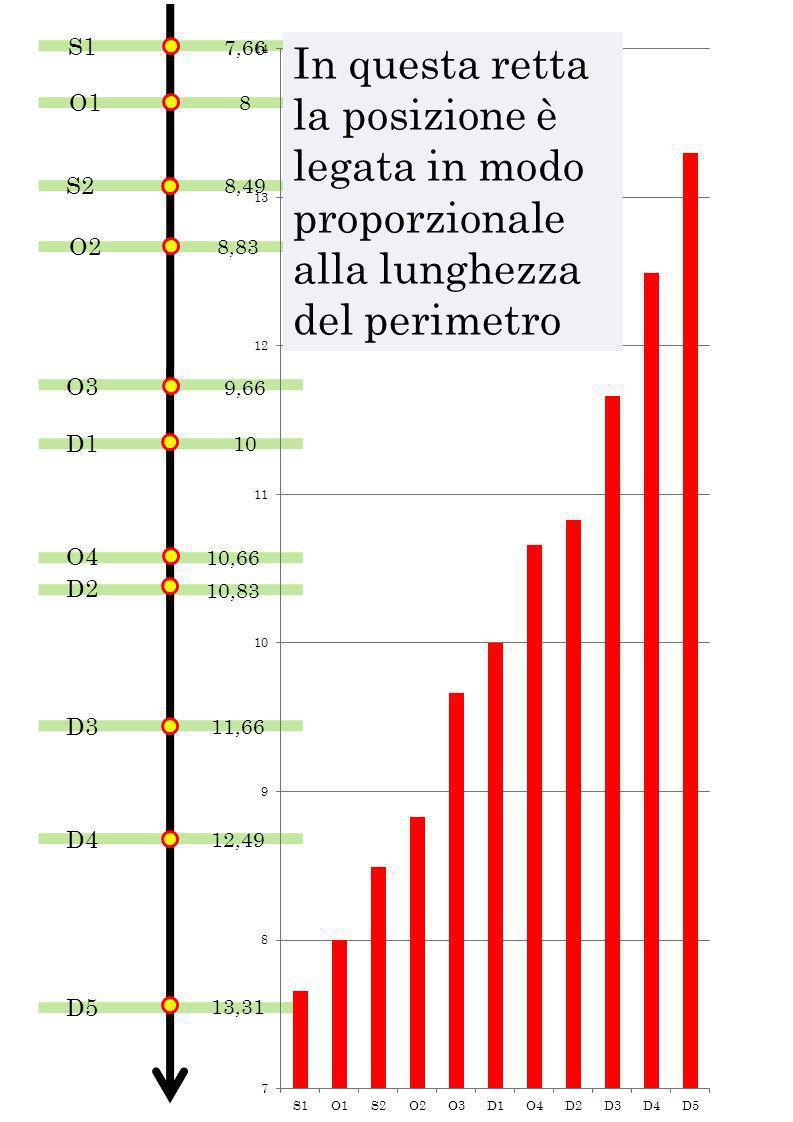 S17,66. In questa retta la posizione è legata in modo proporzionale alla lunghezza del perimetro. O1.