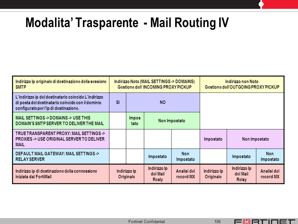 Modalita' Trasparente - Mail Routing IV