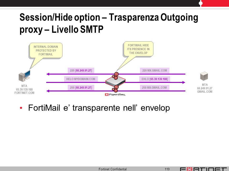 Session/Hide option – Trasparenza Outgoing proxy – Livello SMTP