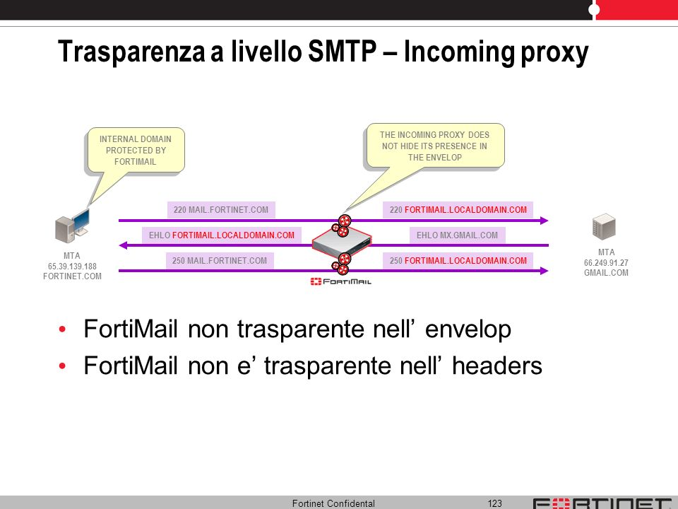 Trasparenza a livello SMTP – Incoming proxy