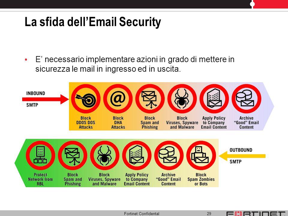 La sfida dell'Email Security