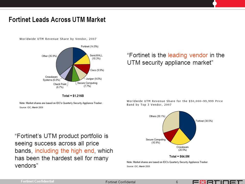 Fortinet Leads Across UTM Market