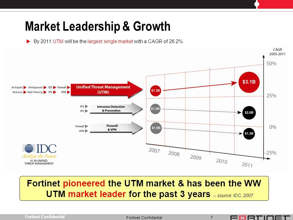 Market Leadership & Growth
