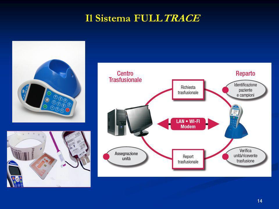 Il Sistema FULLTRACE