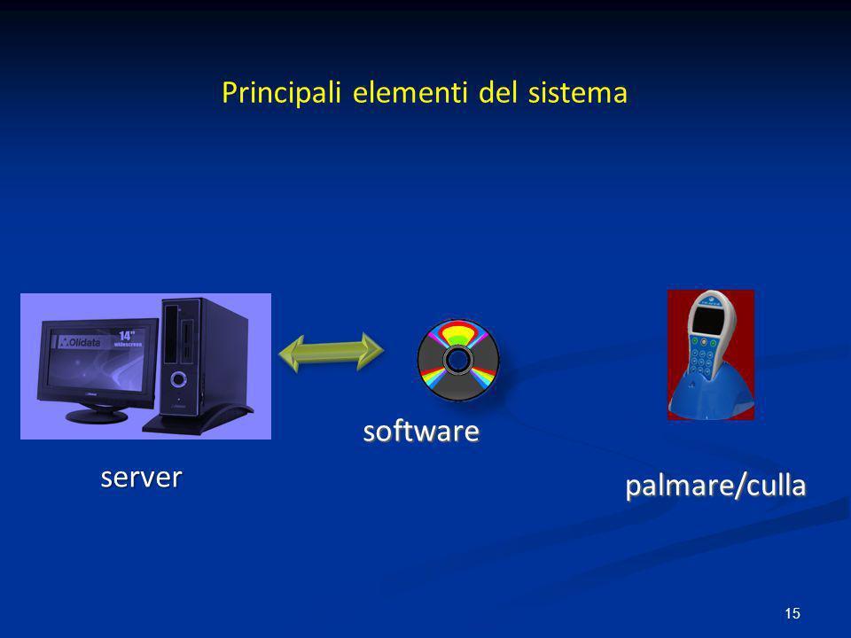 Principali elementi del sistema