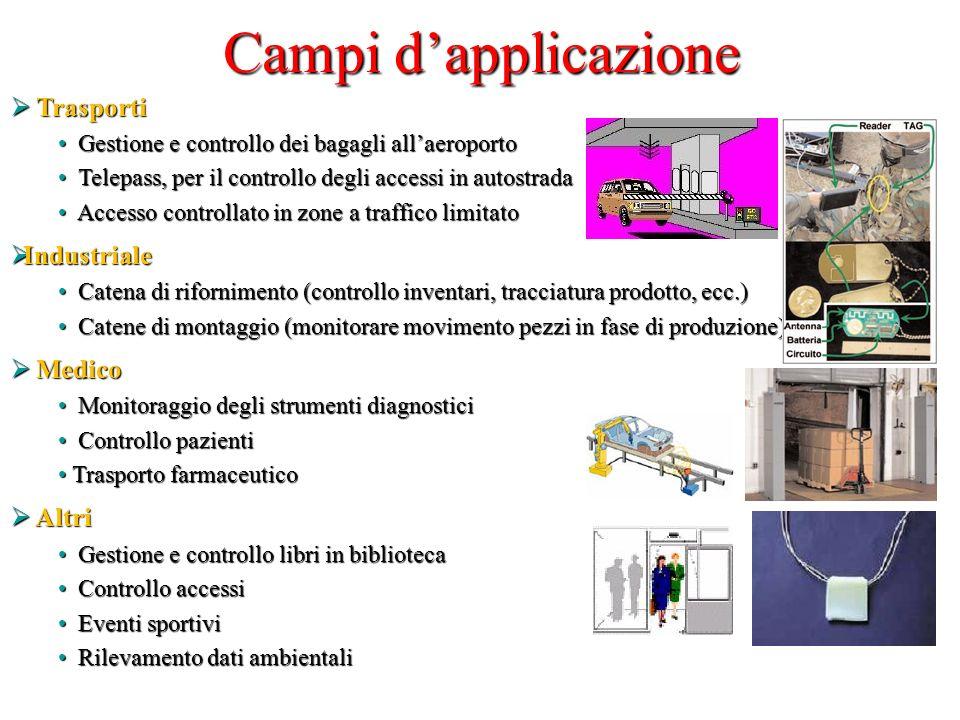Campi d'applicazione Trasporti Industriale Medico Altri
