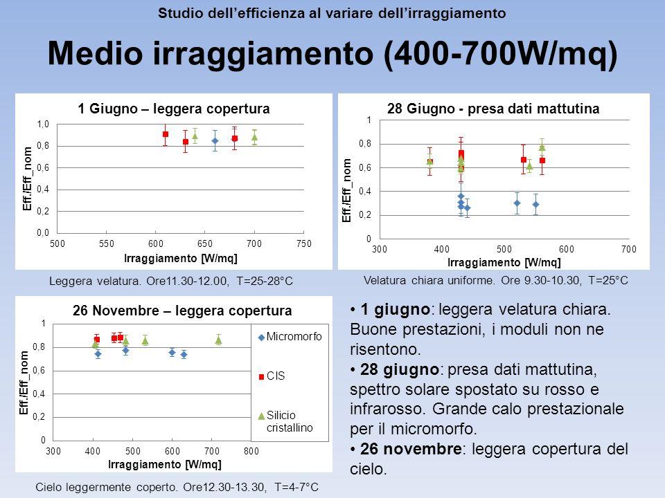 Medio irraggiamento (400-700W/mq)