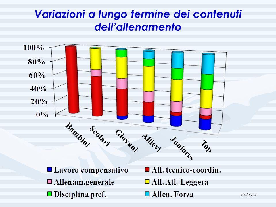 Variazioni a lungo termine dei contenuti dell'allenamento