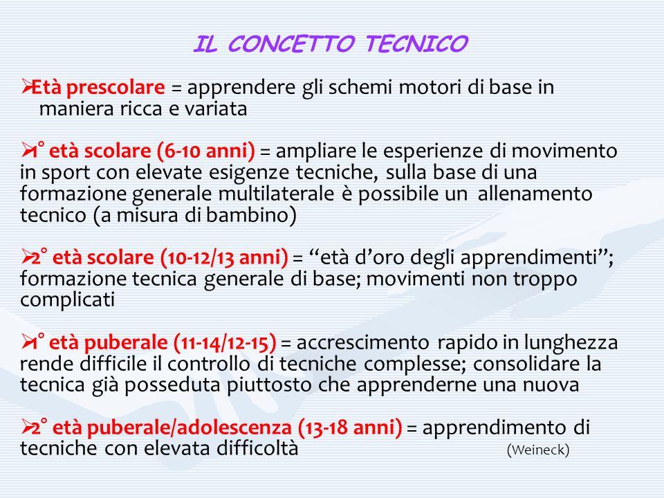 IL CONCETTO TECNICO Età prescolare = apprendere gli schemi motori di base in. maniera ricca e variata.